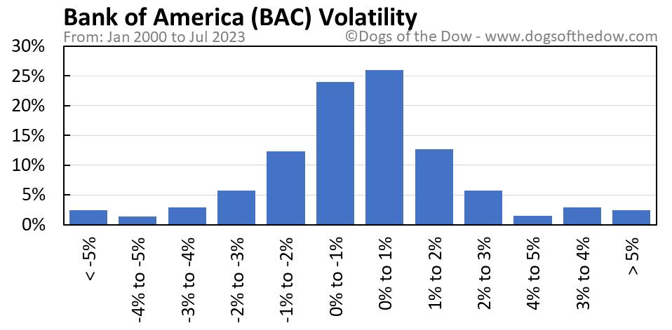 BAC volatility chart