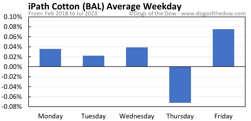 BAL average weekday chart