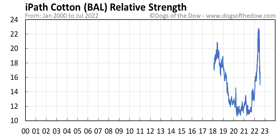 BAL relative strength chart