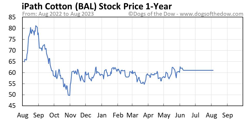 BAL 1-year stock price chart
