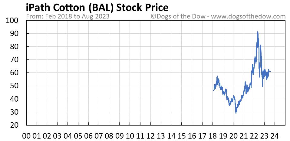 BAL stock price chart