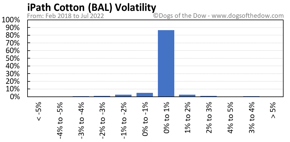 BAL volatility chart