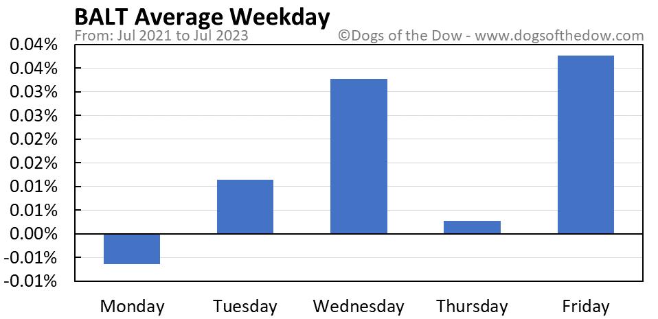 BALT average weekday chart