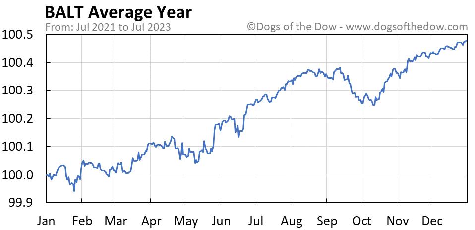 BALT average year chart