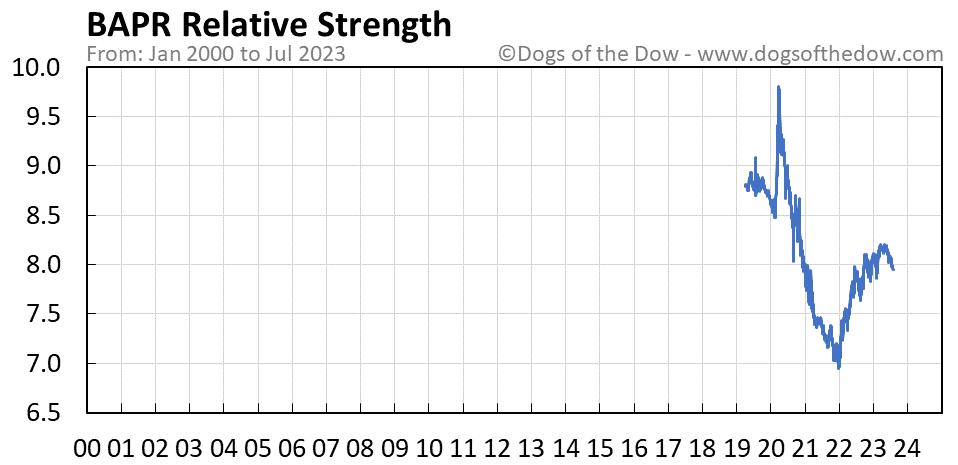 BAPR relative strength chart