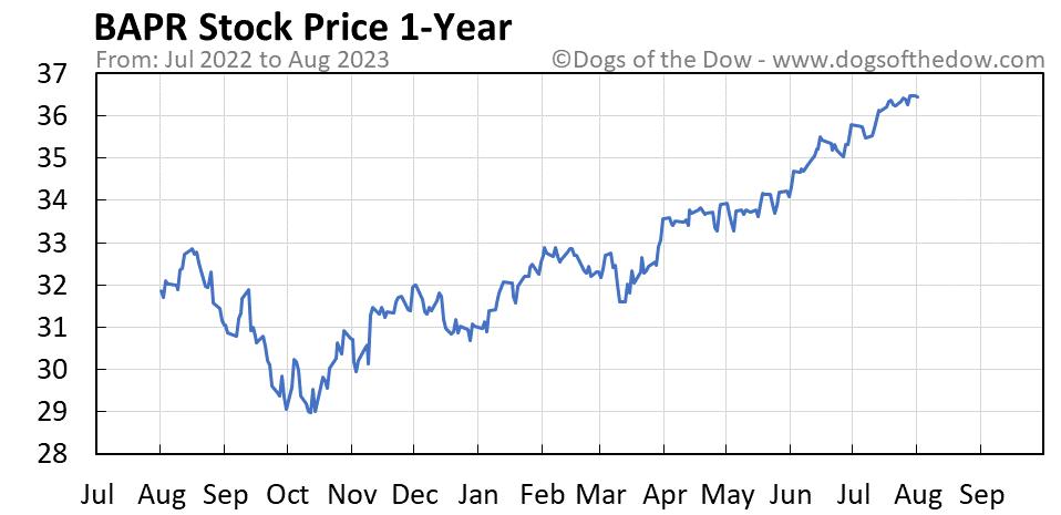 BAPR 1-year stock price chart