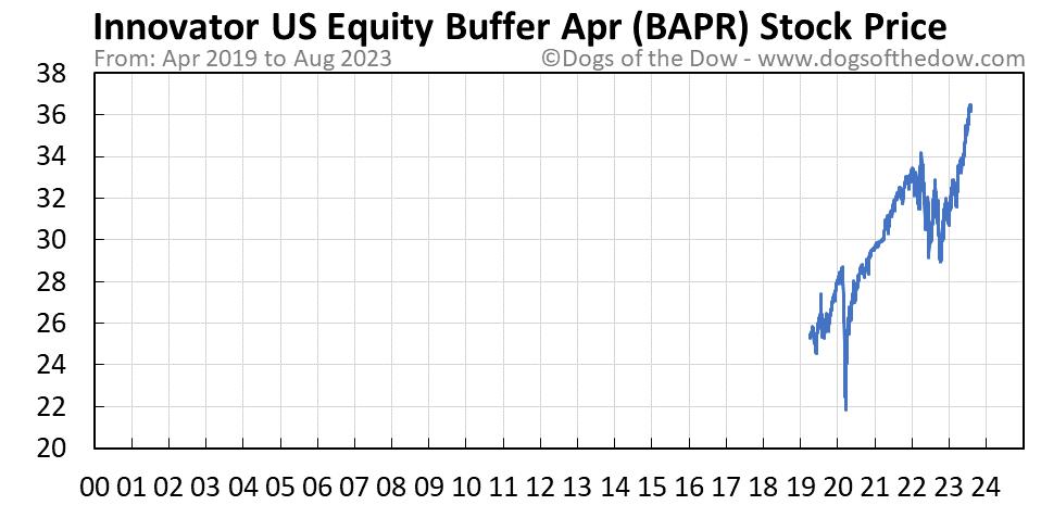 BAPR stock price chart