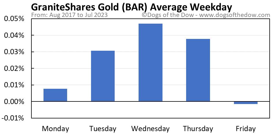 BAR average weekday chart