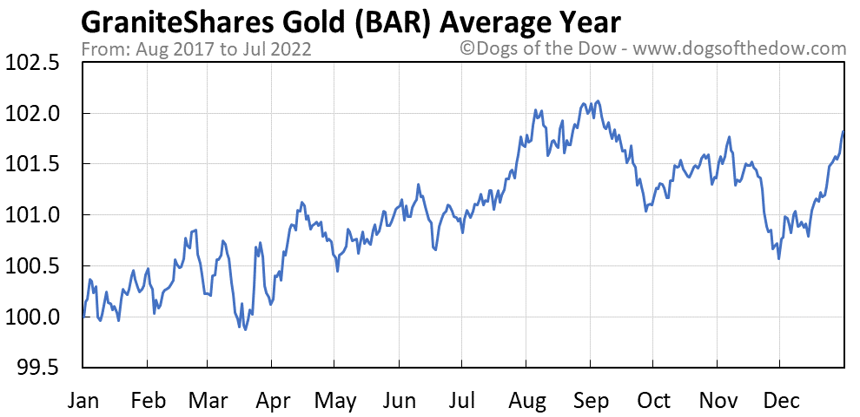 BAR average year chart