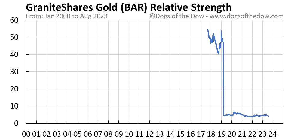 BAR relative strength chart