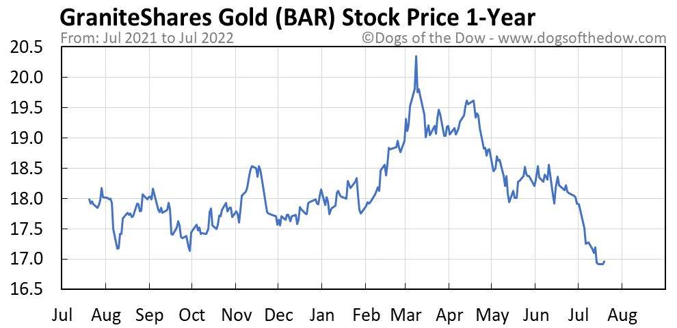 BAR 1-year stock price chart