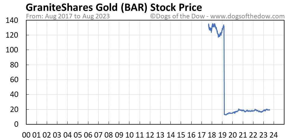 BAR stock price chart