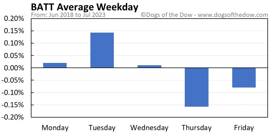 BATT average weekday chart