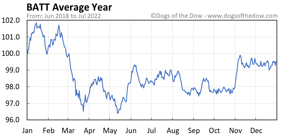 BATT average year chart