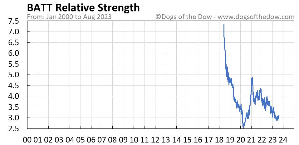 BATT relative strength chart
