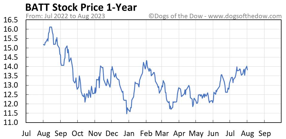 BATT 1-year stock price chart