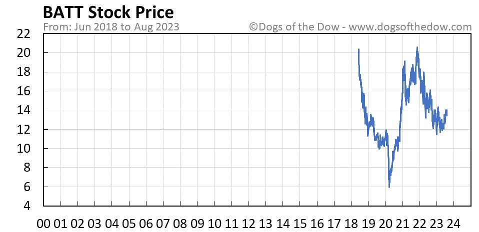 BATT stock price chart