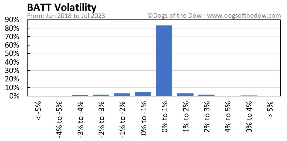 BATT volatility chart