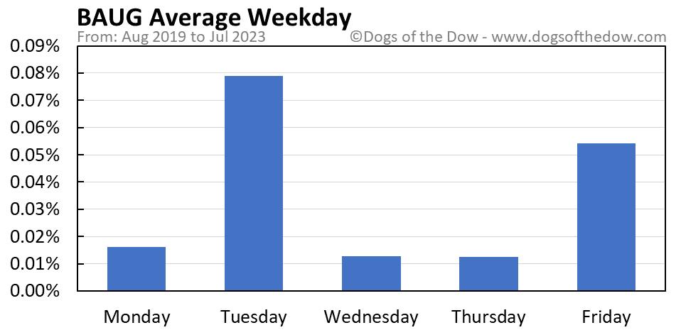 BAUG average weekday chart