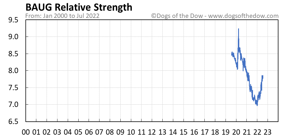 BAUG relative strength chart