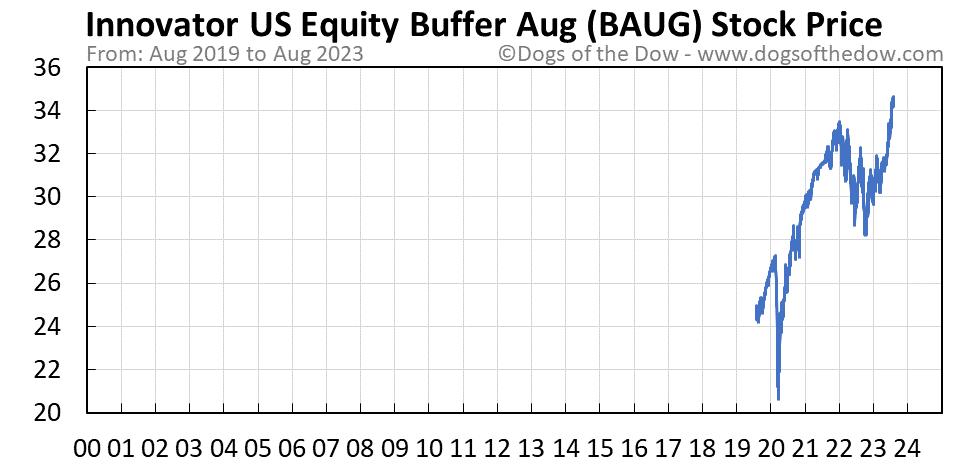 BAUG stock price chart