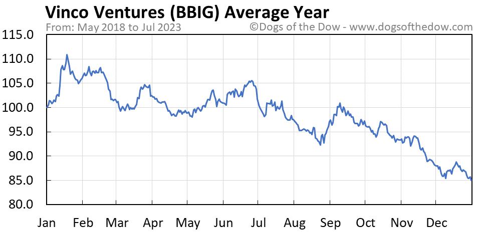 BBIG average year chart