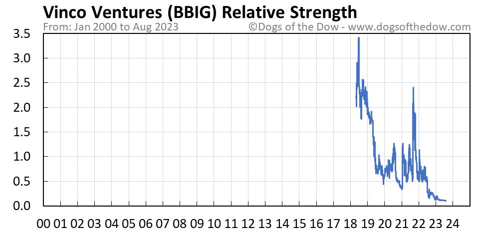 BBIG relative strength chart