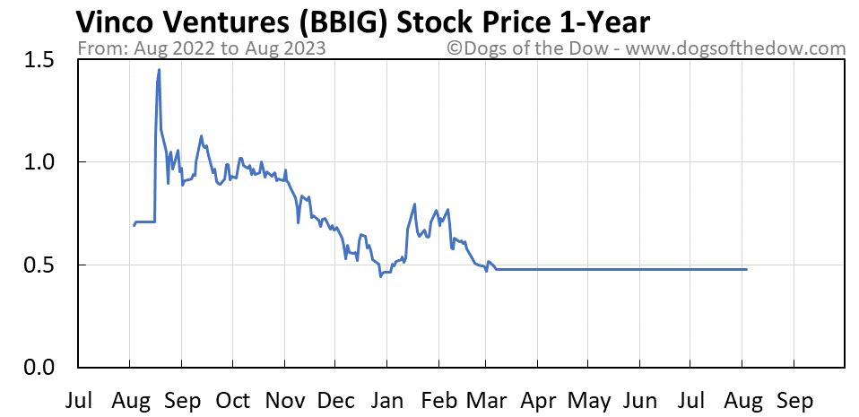 BBIG 1-year stock price chart