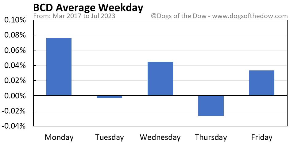 BCD average weekday chart