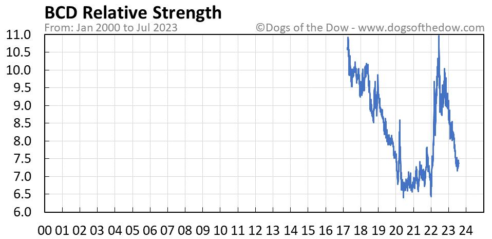 BCD relative strength chart
