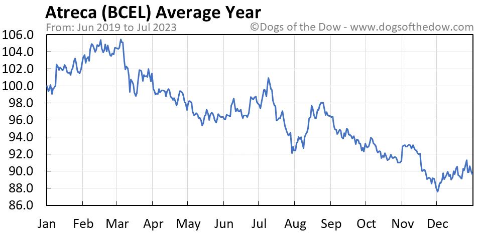 BCEL average year chart