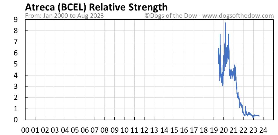 BCEL relative strength chart