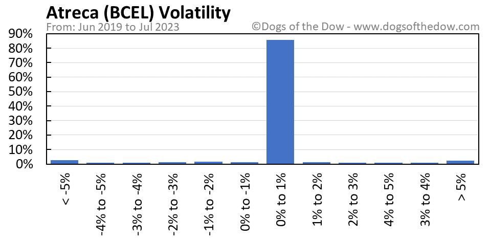 BCEL volatility chart