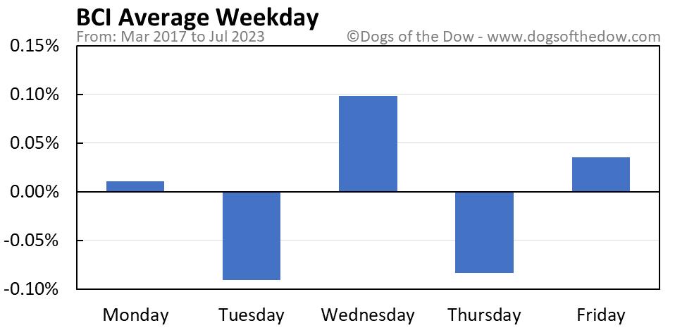 BCI average weekday chart