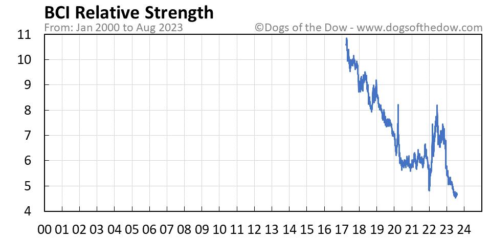 BCI relative strength chart