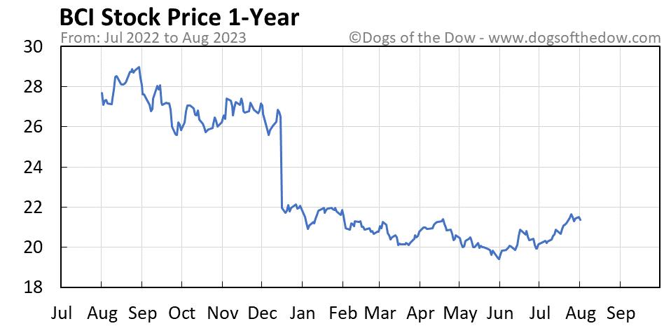 BCI 1-year stock price chart