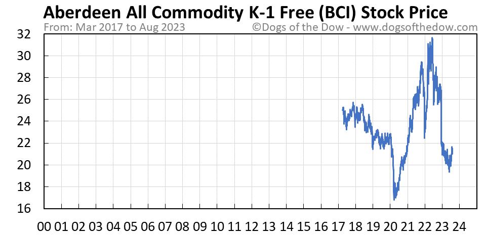 BCI stock price chart