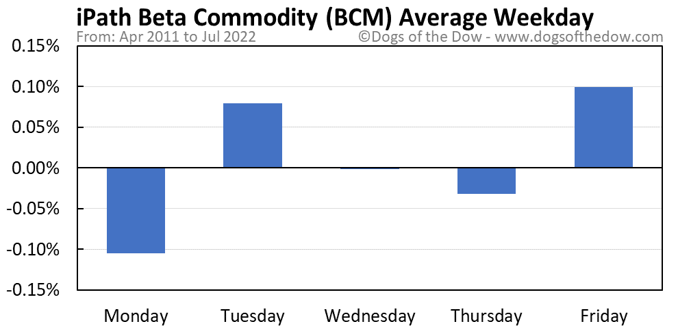 BCM average weekday chart