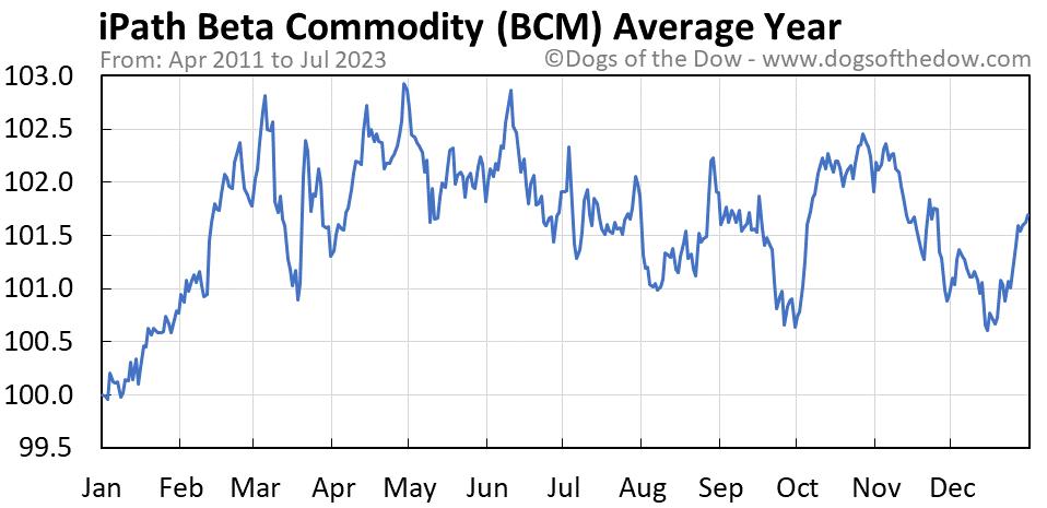 BCM average year chart