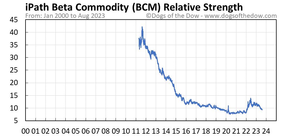 BCM relative strength chart