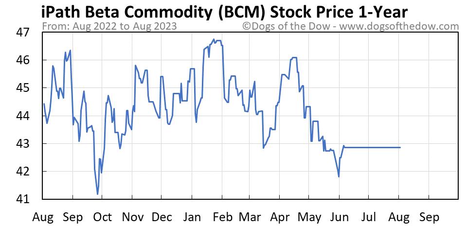 BCM 1-year stock price chart