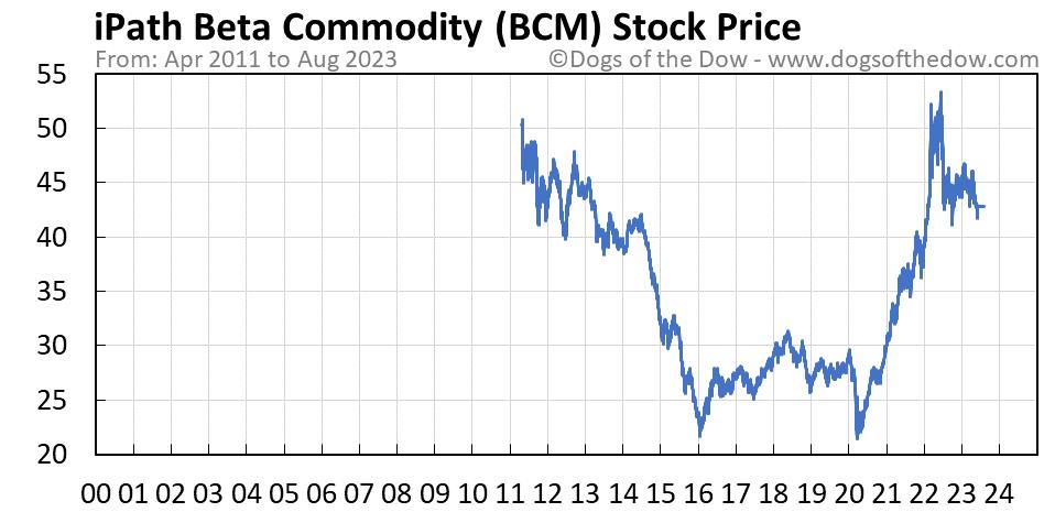 BCM stock price chart