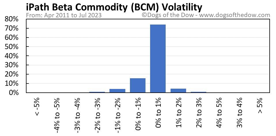 BCM volatility chart