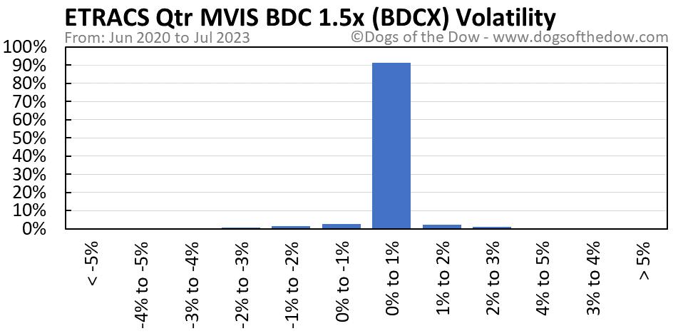 BDCX volatility chart