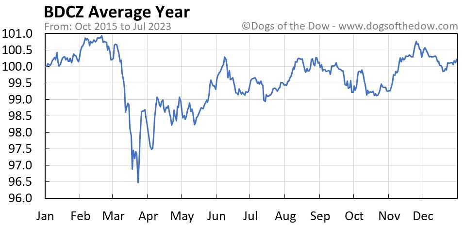 BDCZ average year chart