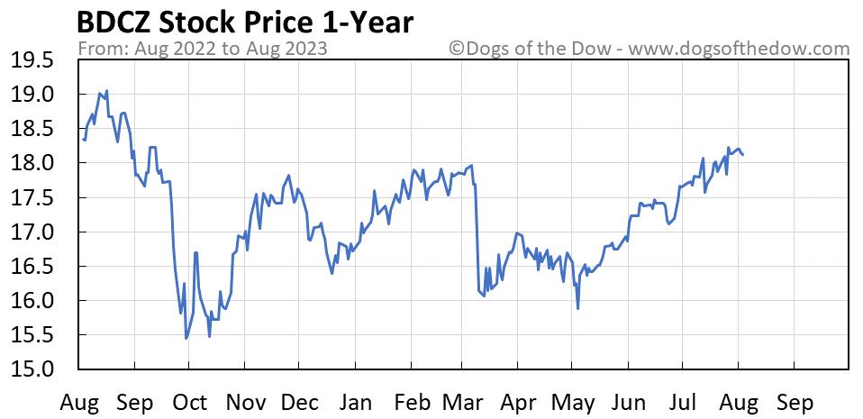BDCZ 1-year stock price chart