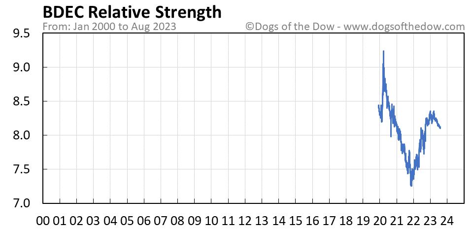 BDEC relative strength chart