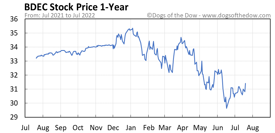 BDEC 1-year stock price chart