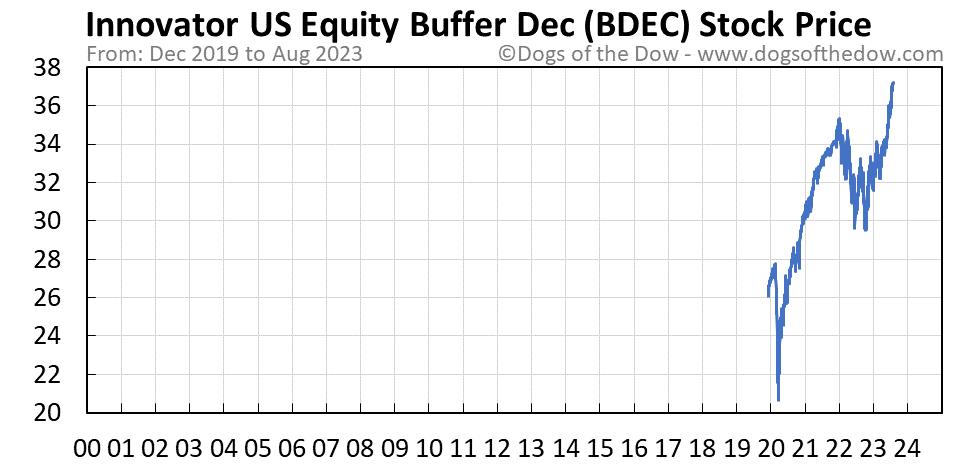 BDEC stock price chart