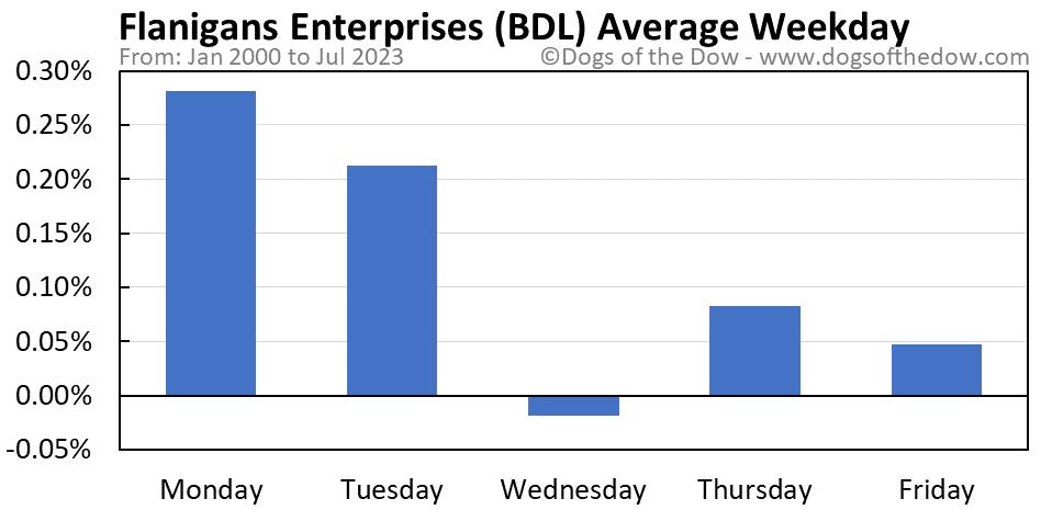 BDL average weekday chart